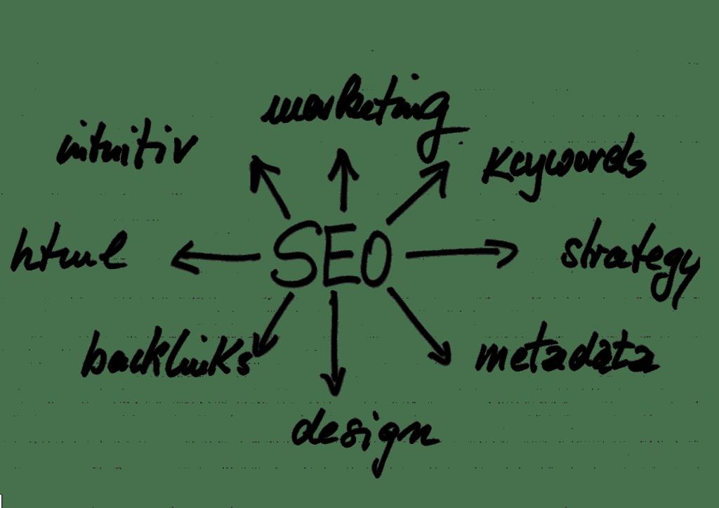 Search Engine Optimization Company